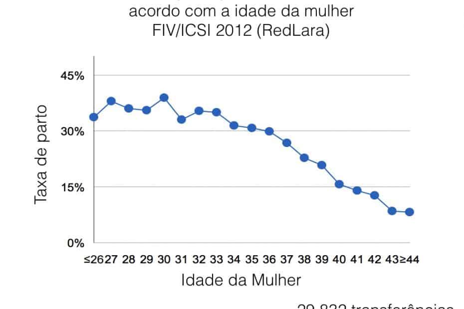 Taxa de parto por transferência de acordo com a idade da mulher FIV/ICSI 2012 (RedLara)