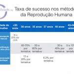 métodos da Reprodução Humana