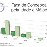 Taxa de Concepção pela Idade e Método